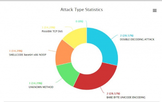 Logtitan Snort Attack Type Reports