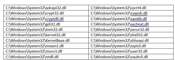 Detecting 4 Most Commonly Used Hacking Tools