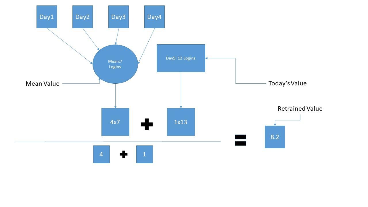User Behavior Analytics module (UBA)